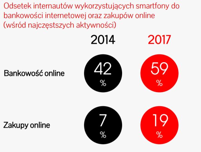Odsetek internautów wykorzystujący smartfony do zakupów online