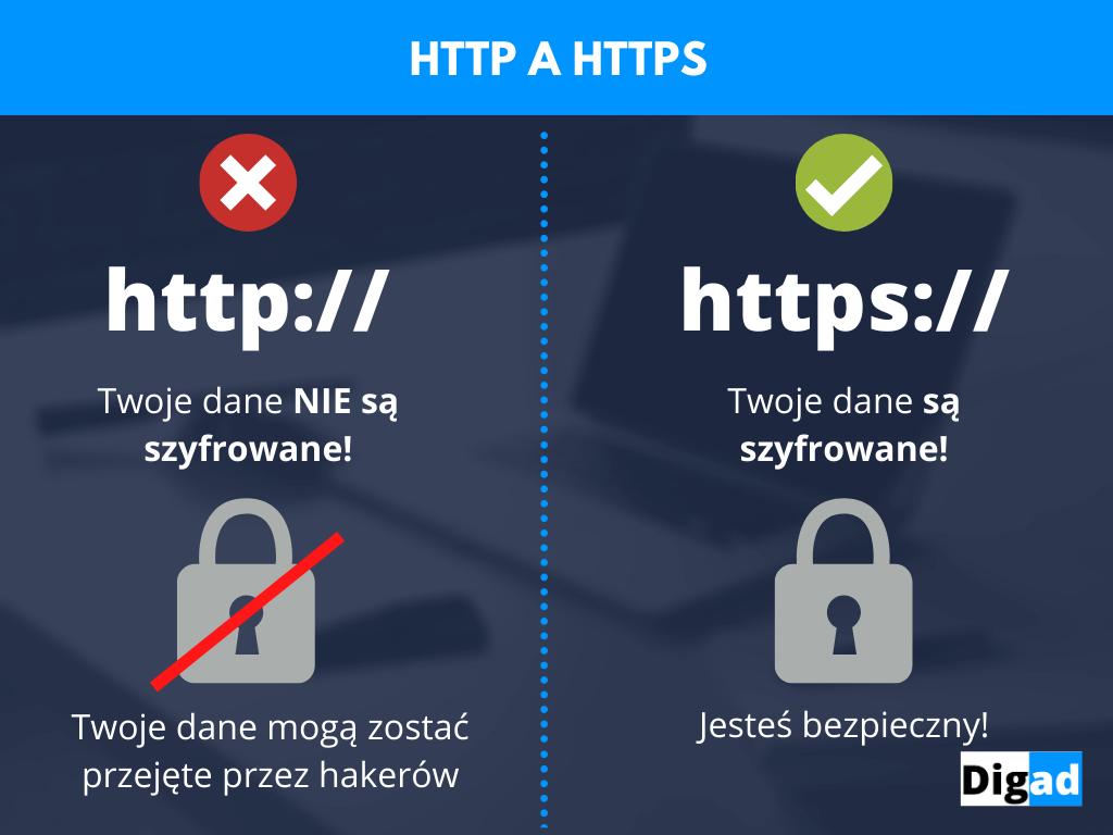 różnica między http a https